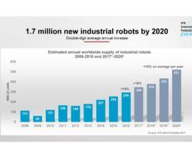 1,7 Million neue Industrie-Roboter in Fabriken weltweit bis 2020