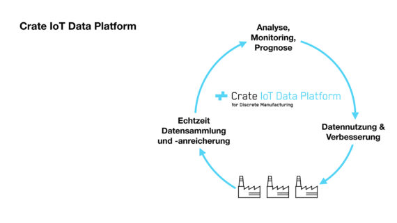 Crate.io stellt IoT-Lösung für Discrete Manufacturing vor
