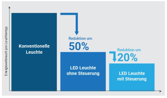 Energieverbrauch pro Leuchtentyp