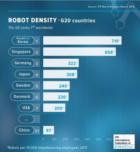 G20-Roboterdichte - IFR World Robotics Report 2018