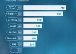 Roboterdichte: USA übertrifft China um mehr als das Doppelte