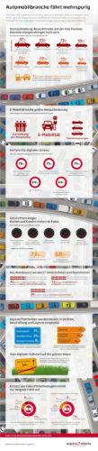 Automobilbranche fährt mehrspurig