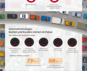 Studie: Jedes vierte Automobilunternehmen plant Kooperationsoffensive