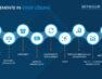 Transparenz und übersichtliche Analyse-Dashboards ermöglichen Fokussierung nicht nur in turbulenten Zeiten